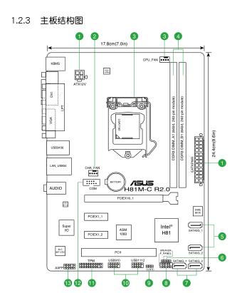 0用户手册——主板结构图