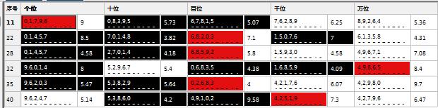 重庆时时彩遗漏号码分析工具使用方法 1,软件会自动分析每期的开奖