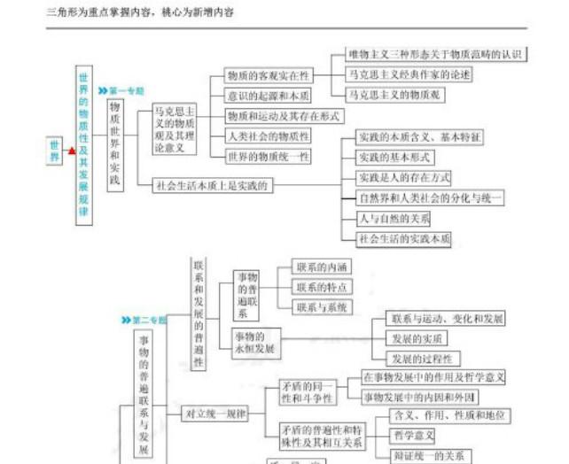 數的概念分類結構圖