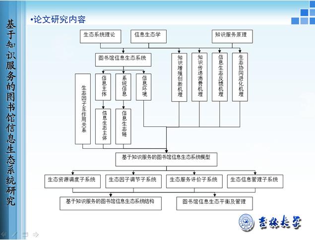 吉林大学图书馆信息生态系统研究ppt【图书馆学】