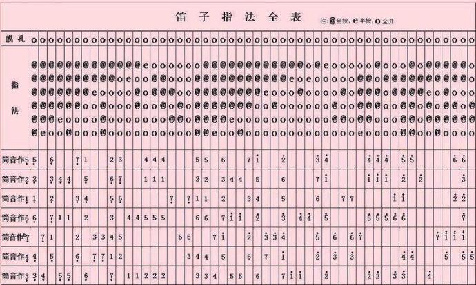 茉莉花竹笛d调曲谱-笛子 指法表 笛子指法全表图 C D F A G调笛子