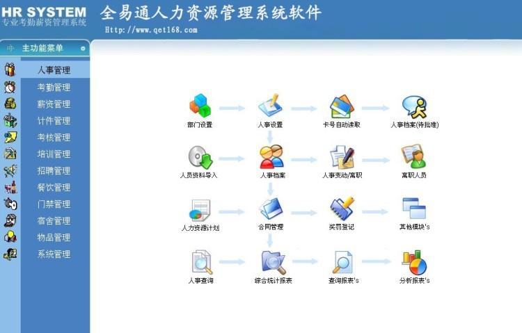 全易通人力资源管理系统软件