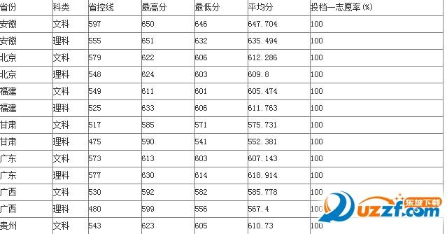 2016苏州大学文理科录取分数线查询好不好_2