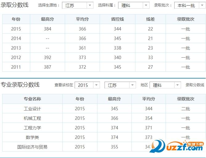河海大学2016年山东录取分数线。